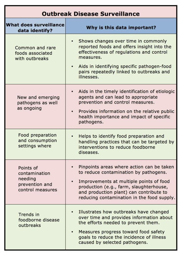 Surveillance Chart Copy Stop Foodborne Illness